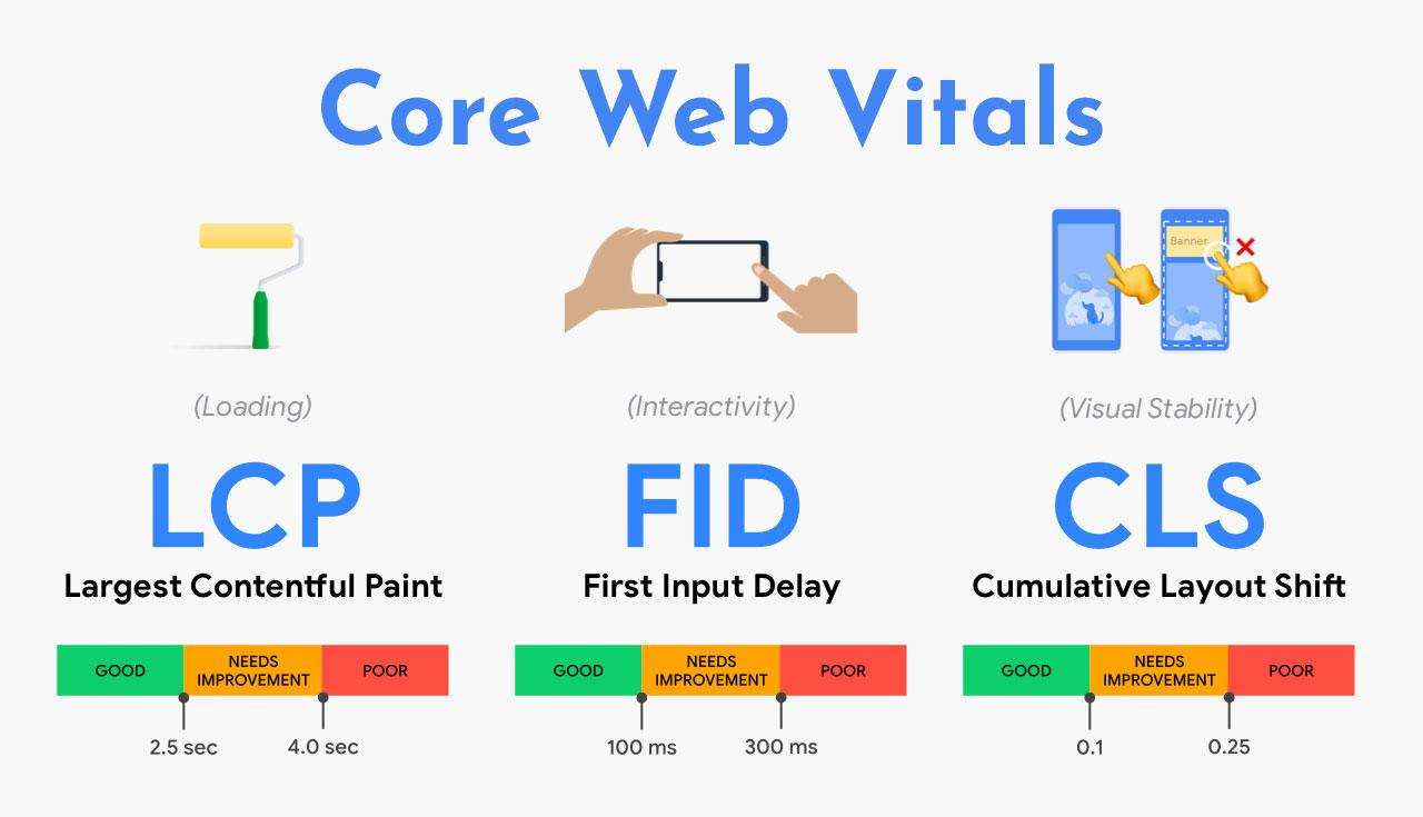 Major Google Update: Core Web Vitals are Key in 2021
